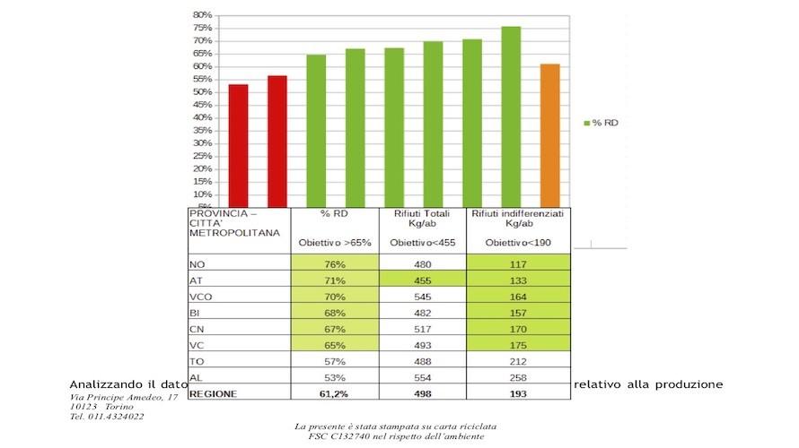 Cresce la raccolta differenziata in Piemonte (61,2%), Cuneo fa meglio con il 67% - Cuneocronaca.it